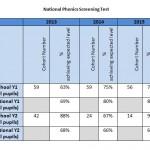 National Phonics Screening Test